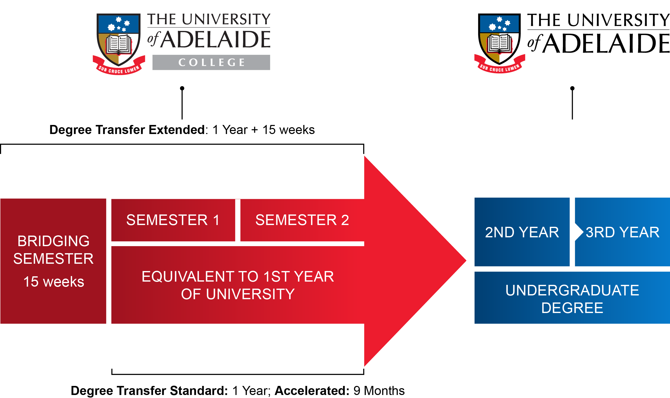 Degree Transfer - The University of Adelaide College