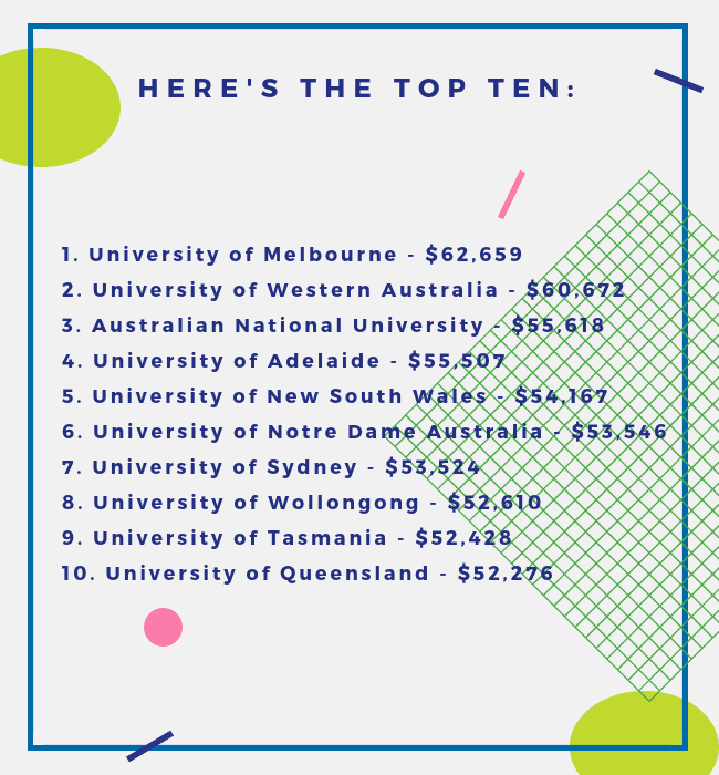 Everything You Need To Know About Your Graduate Salary In Australia The University Of Adelaide College